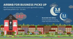 【News】~出張もairbnb(エアービーアンドビー)で:ビジネス客の市場が好調~