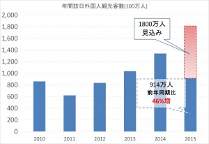 【News】 【訪日外国人46%増、上半期914万人、過去最高】【airbnb】