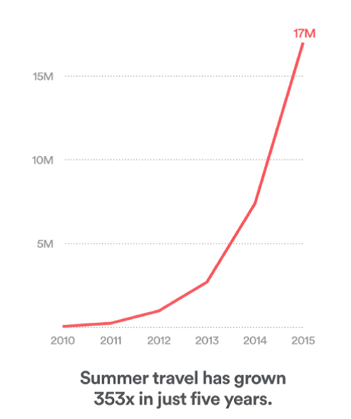 【5年で353倍!?夏のairbnb利用者数急増】