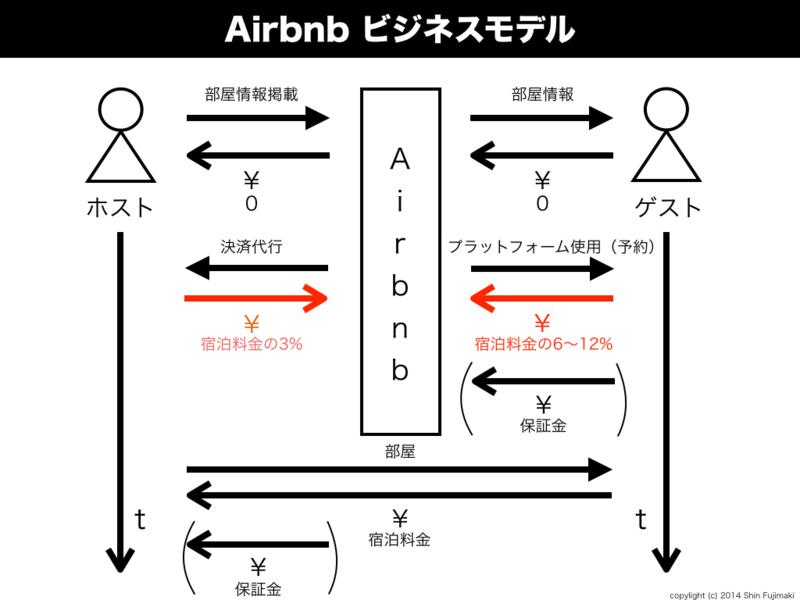 【 民泊 補償 】いざというときに知っておきたい!Airbnbの保証金とは?