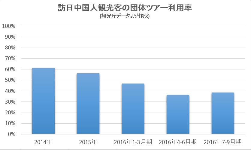 %e5%9b%a3%e4%bd%93%e3%83%84%e3%82%a2%e3%83%bc%e5%88%a9%e7%94%a8%e7%8e%87